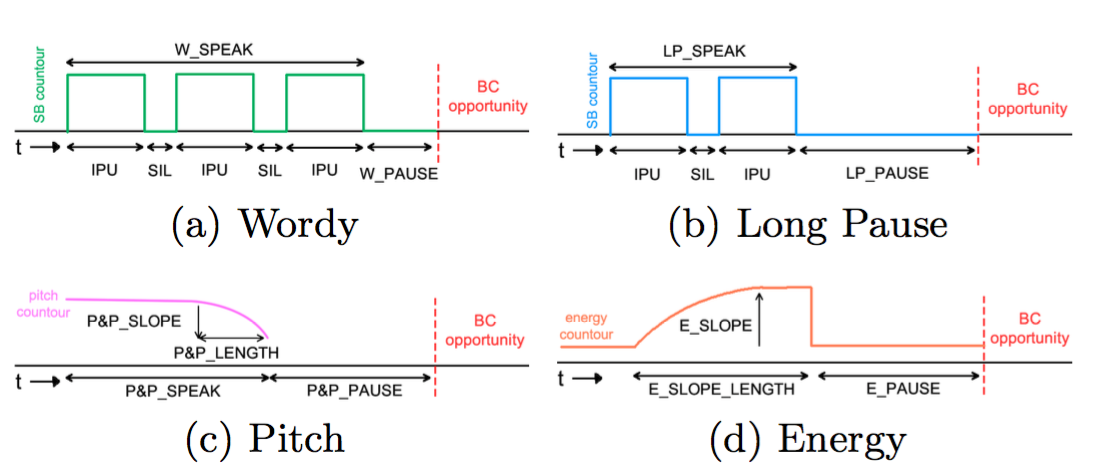 Speaker Cue Detection Model