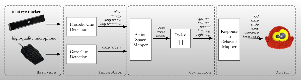 Realtime Perception-to-behavior generation Pipeline